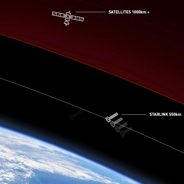 spacex_leo_starlink_vs_gso_broadband_satellite