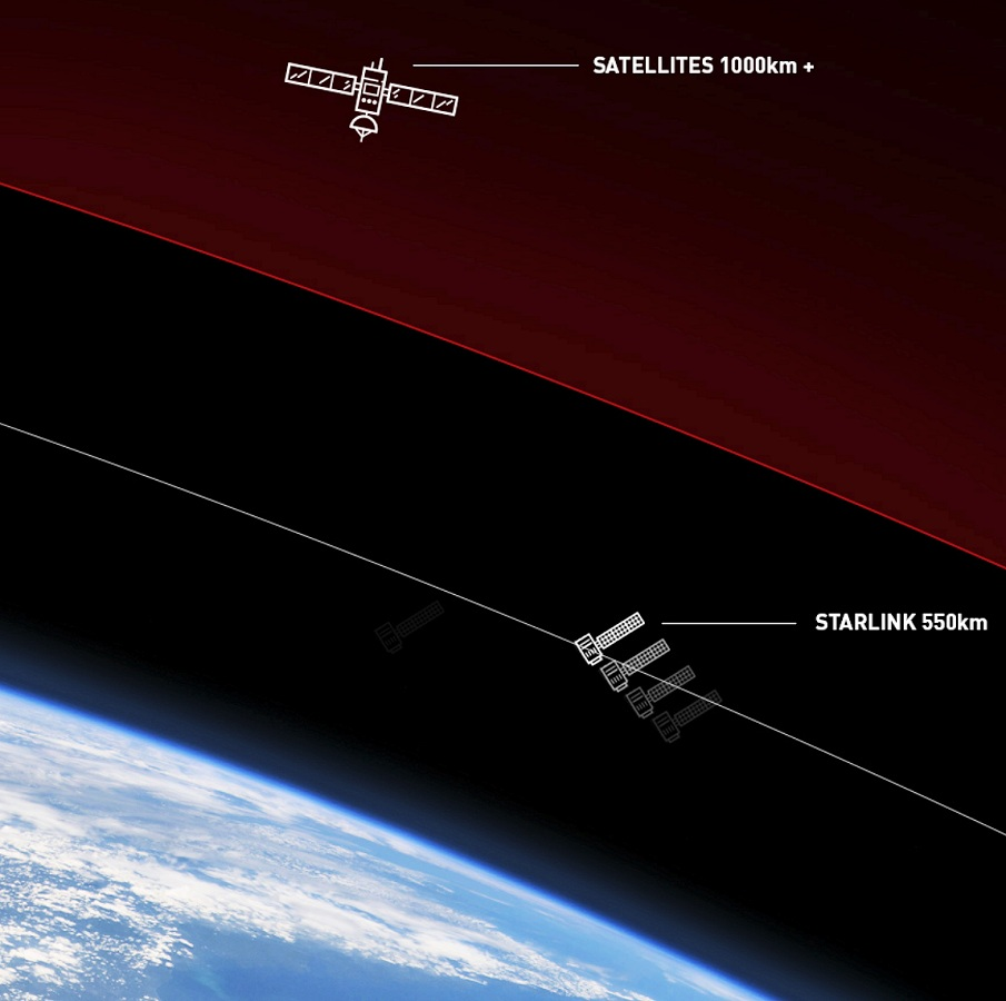 spacex_leo_starlink_vs_gso_broadband_satellite