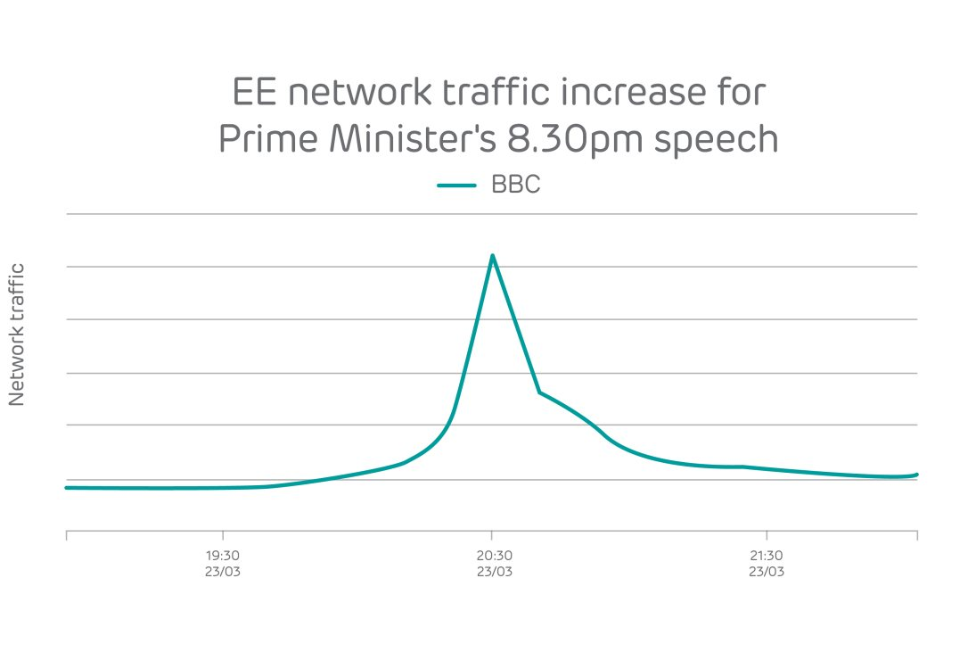 ee_bbc_boris_traffic